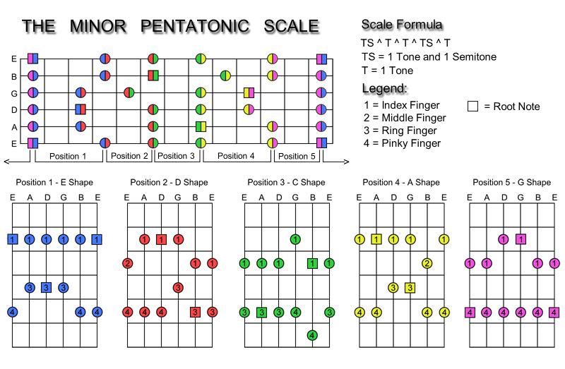 understanding the minor pentatonic scale pro music tutor
