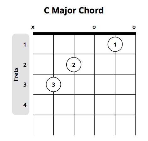 What Is A Guitar Chord Pro Music Tutor Blog