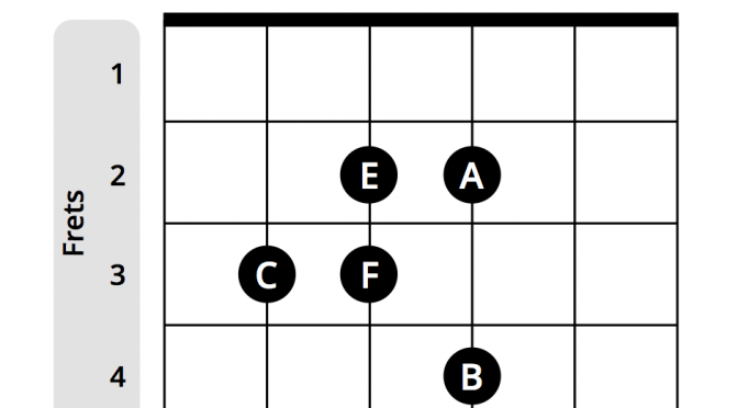 c major scale visual