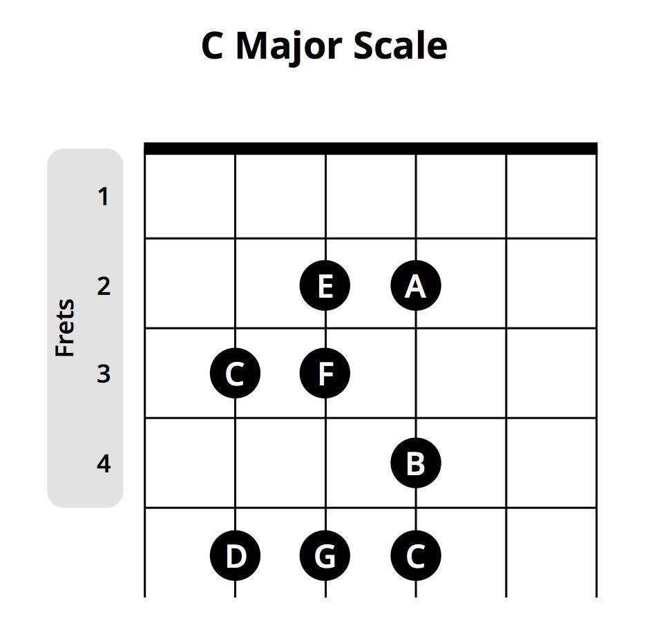 c major scale visual