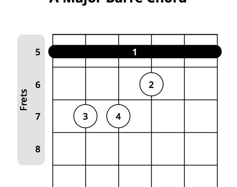 a major barre chord visual