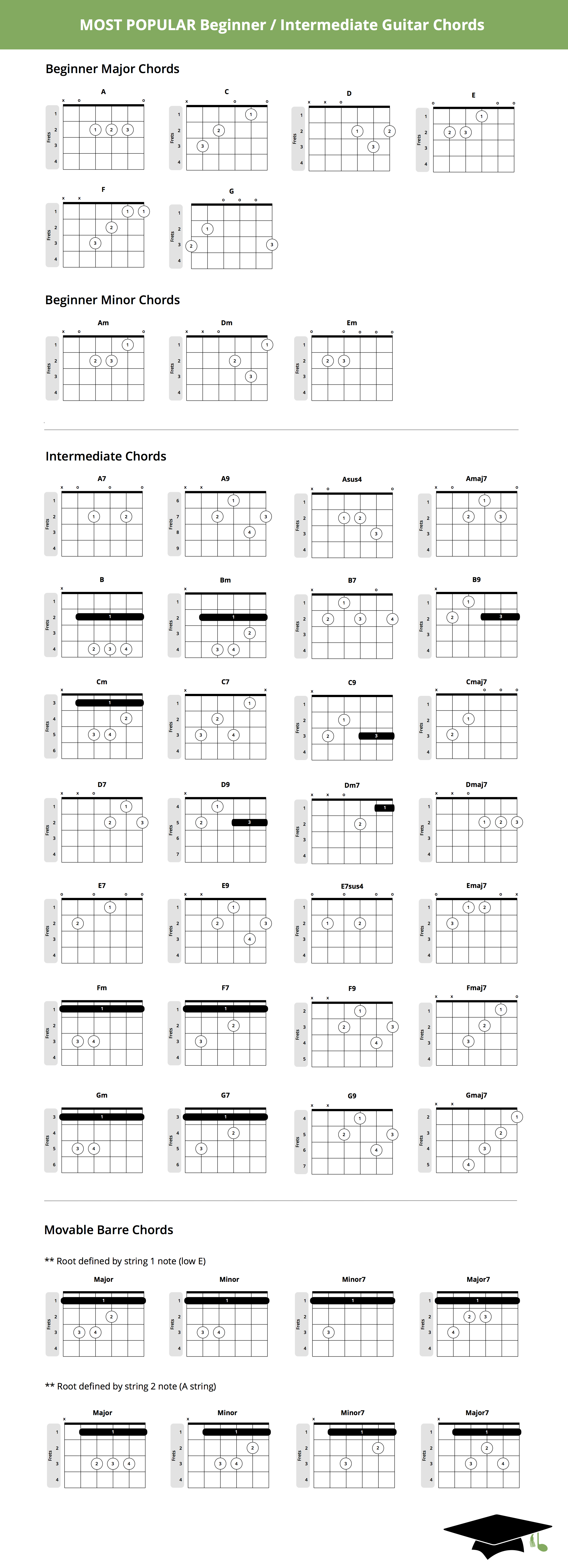 The Essential Guitar Chords Chart Pro Music Tutor Blog